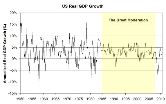 The Great Moderation: Change in US GDP Source Wikipedia