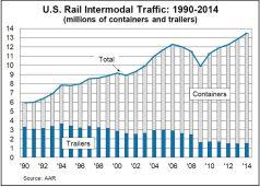 Source: Association of American Railroads