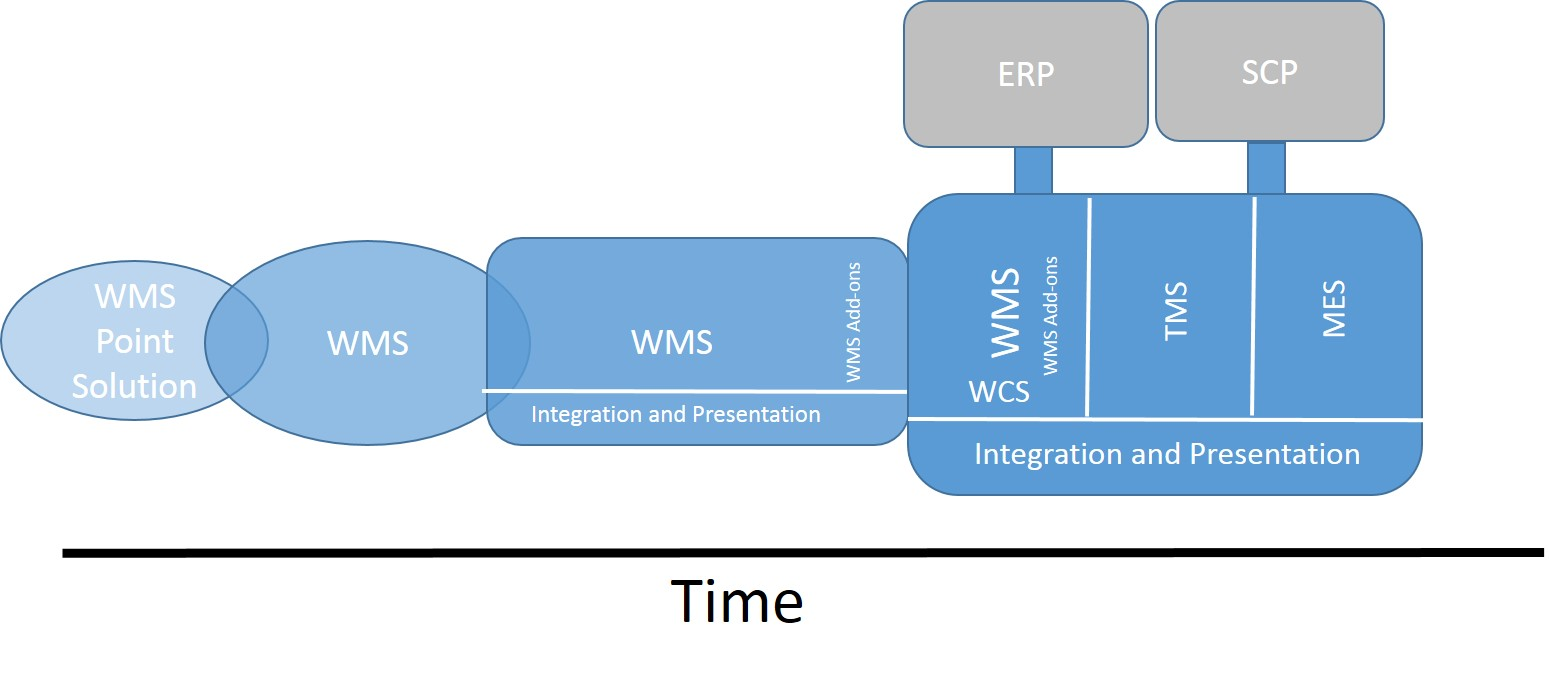 1 discuss the evolution of market The evolution of erp systems closely followed the spectacular develop- erp evolution represented a growth of 131% from the 1999 market value of $us19 billion.