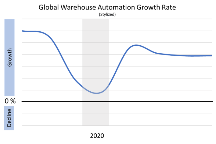 warehouse automation market growth