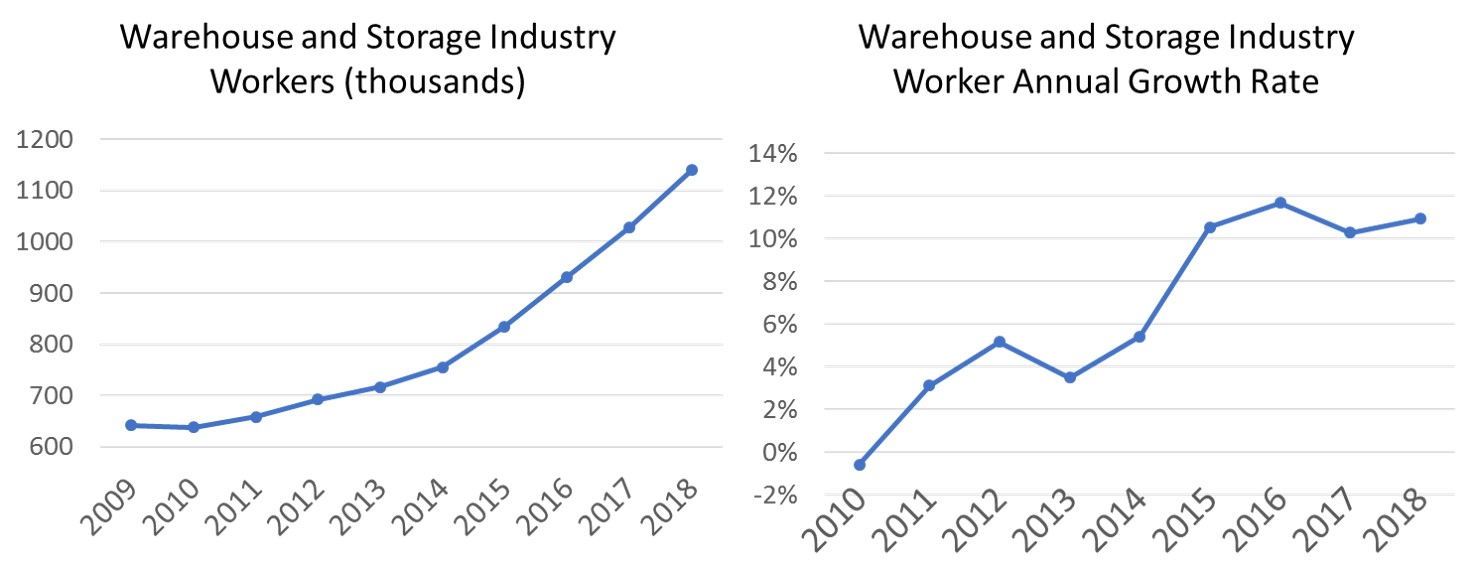 The Warehouse Labor Gap is Unsustainable | Logistics Viewpoints