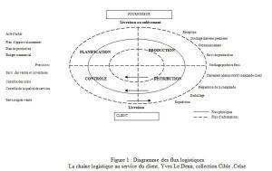 Article YLD N°2