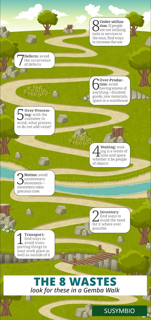 The 8 Wastes