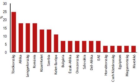4. ábra: Logisztikai fejlesztések szempontjából vonzó országok ranglistája