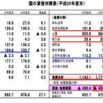 国の貸借対照表(平成26年度末)