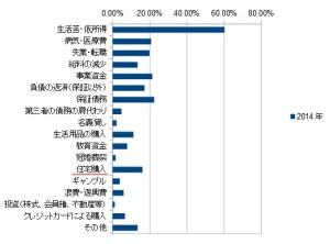 2014年破産事件及び個人再生事件記録調査