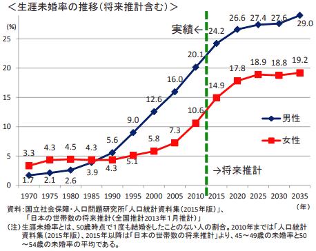 生涯未婚率の推移(将来推計含む)