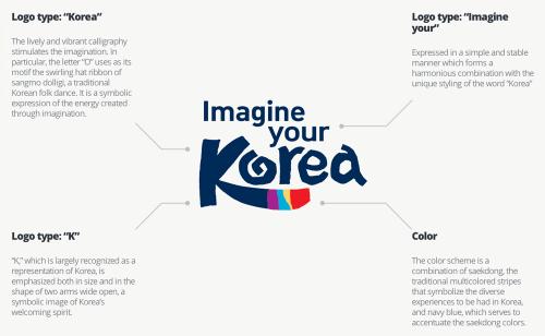 Logo_KTO_Korea