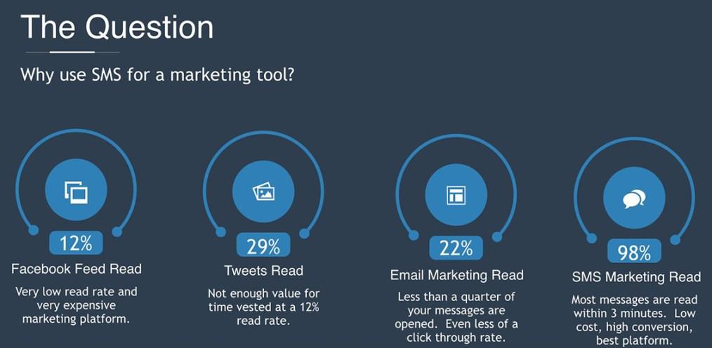 Benefits of Bulk SMS over Social Media