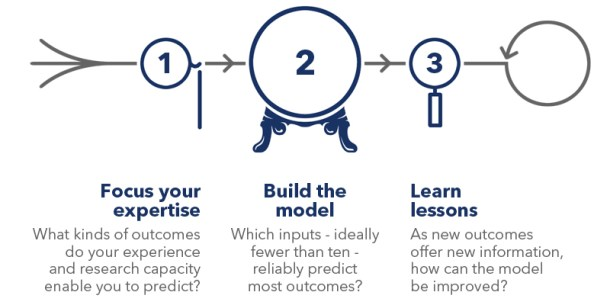 Predicting the future involves creating a model with these three steps.