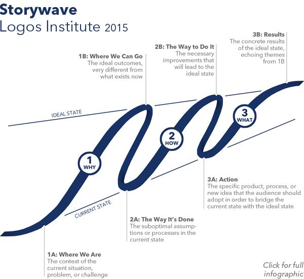Storywave - Template Large