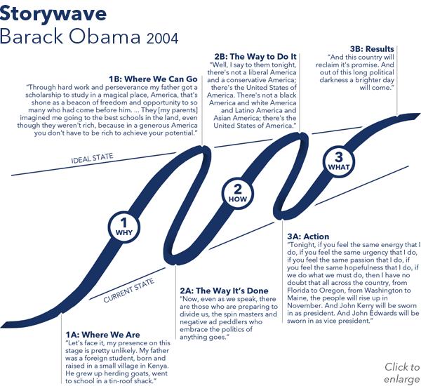 Storywave - Obama 2004