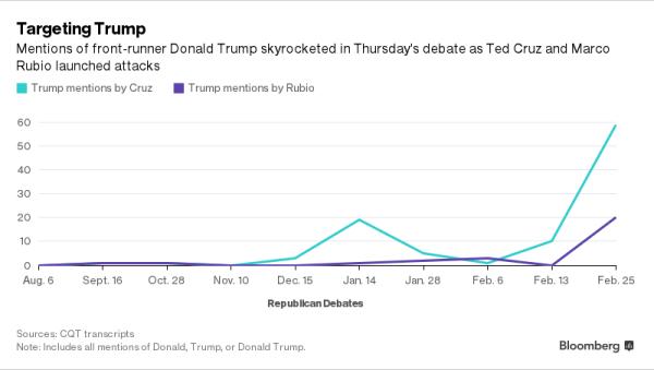 Bloomberg - Debate Analysis - 2016 Feb 25