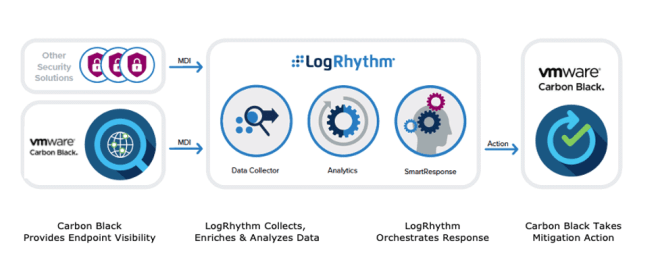 Carbon Black integrates with the LogRhythm NextGen SIEM Platform to applies behavioral analytics to endpoint events to speed detection and response to threats