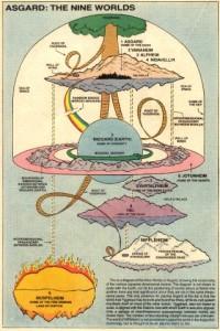 Eine Darstellung des Weltenmodells der nordischen Mythen nach Marvel