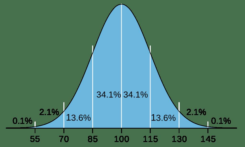 Tabela de QI