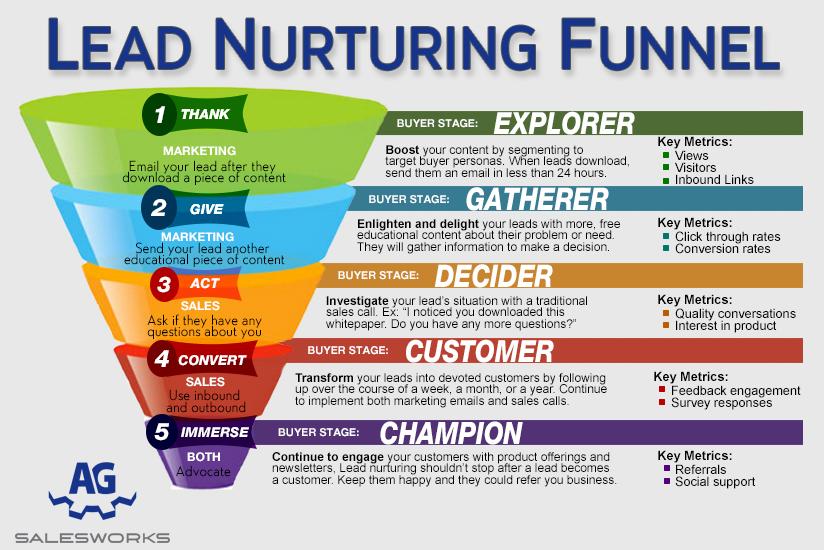 Lead-Nurturing-par-Nadav-Bensoussan