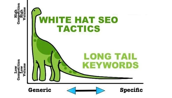 Long-Tail-Keywords-lolli-group
