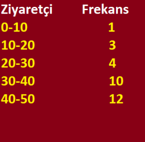istatistik aritmetikortalama