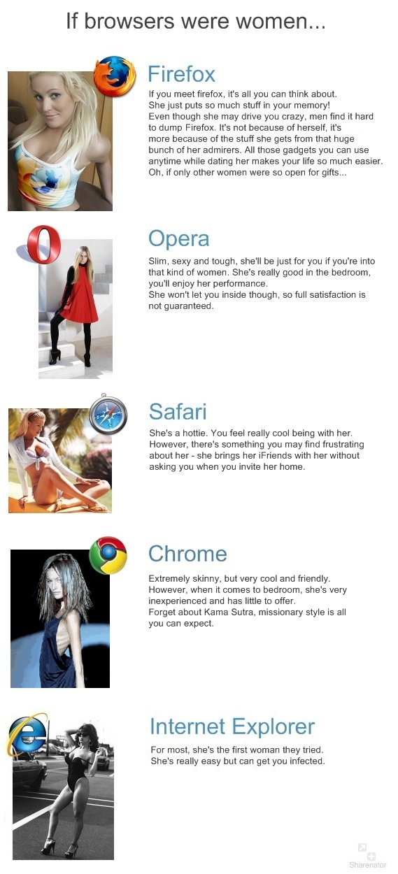 If browsers were women.