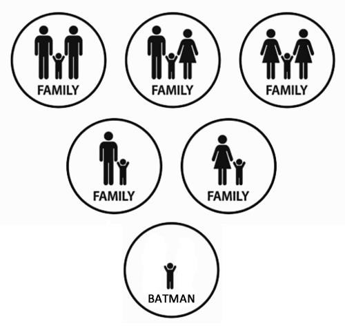 Batman's Family