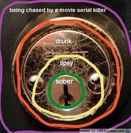 Door Locks Difficulty Chart