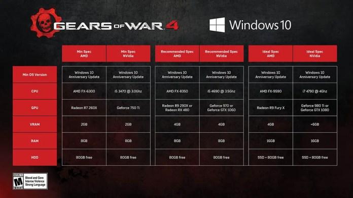 Requerimentos para jugar Gears of War 4. Haz clic en la imagen para verla más grande.