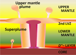 The upwelling part of mantle convection are plumes.