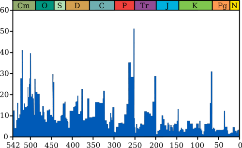 Graph showing past extinction events throughout history -  time is plotted along the horizontal axis in millions of years and the % marine species extinction along the vertical axis.