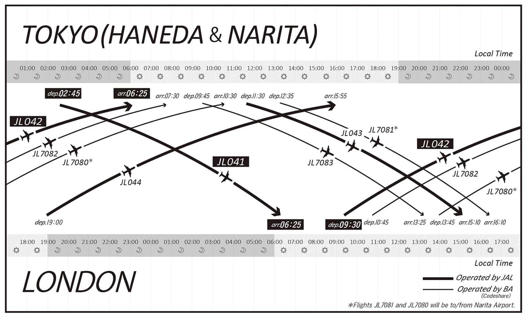 9cd3ef3a7d JAL adds second daily London Heathrow - Tokyo Haneda flight – London ...