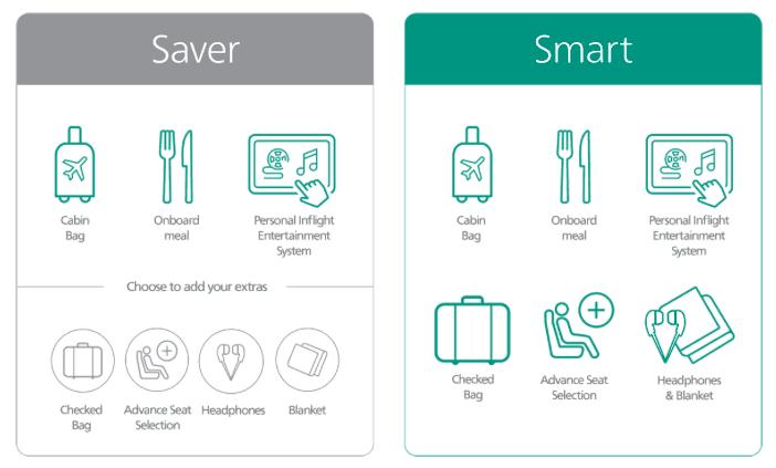 Aer Lingus Transatlantic Saver & Smart Fares