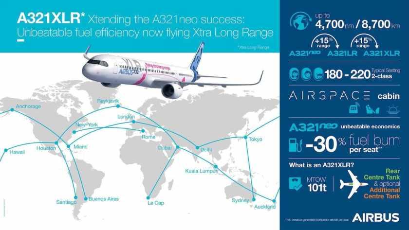 Airbus A321XLR aircraft infographic