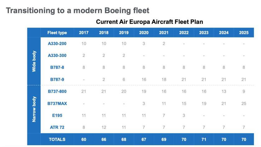 IAG Air Europa Fleet