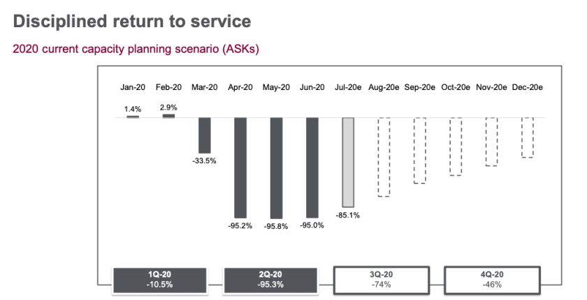 IAG 2nd Quarter Results Presentation, 31 July 2020