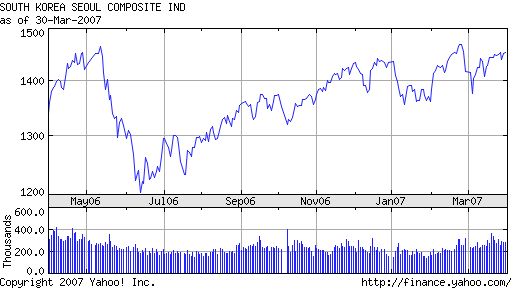 KOSPI 12 months ended March 2007 - from Yahoo