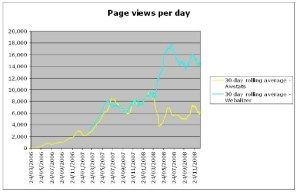 Daily page views