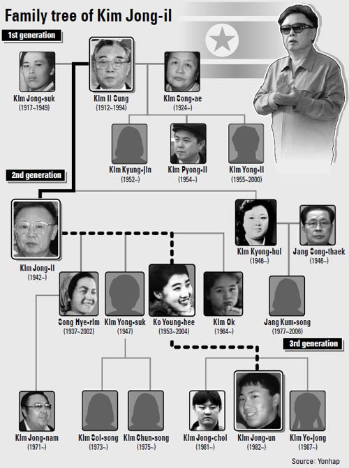 Kim Dynasty family tree