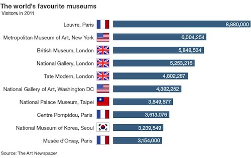 Museums league table, from The Art Newspaper
