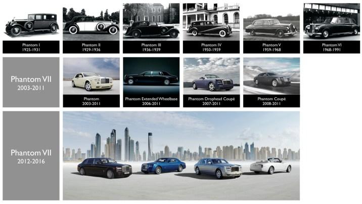 Rolls-Royce Phantom model timeline