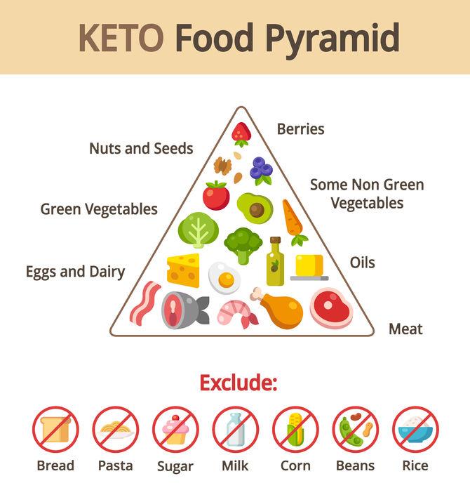 photo regarding Keto Food Pyramid Printable named My Keto Philosophy ⋆ Lone Star Keto