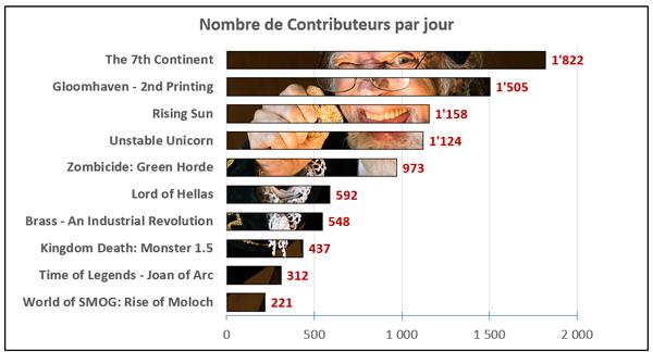 graph_contributeur_jour