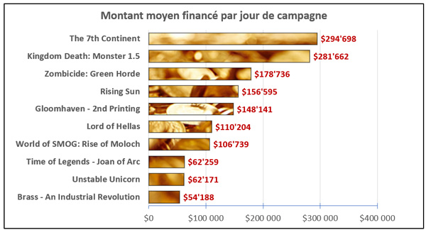 graph_montant_moyen_finance