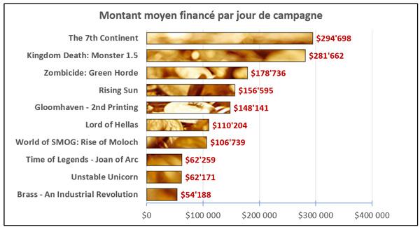 graph_montant_moyen_finance