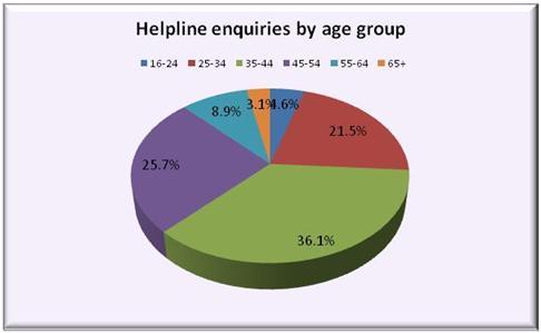 statistics20age20group20summary20jan2010