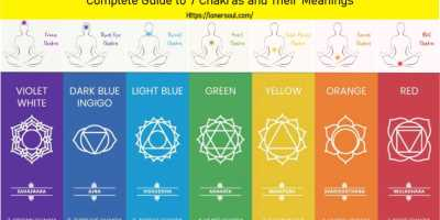 Chakra Colors: Complete Guide to 7 Chakras and Their Meanings
