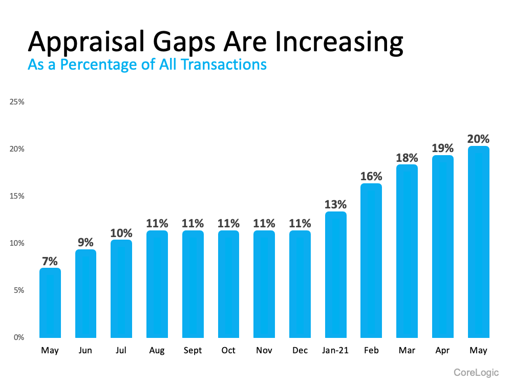 What Buyers and Sellers Need To Know About the Appraisal Gap | Simplifying The Market