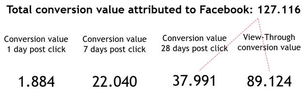 Impact of Facebook view-through conversion in Facebook Attribution