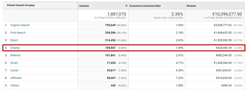 Google Analytics default channel grouping report