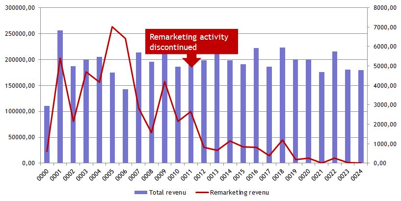 Effect of pausing remarketing on total website revenue