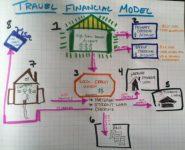 Secure Finance Model